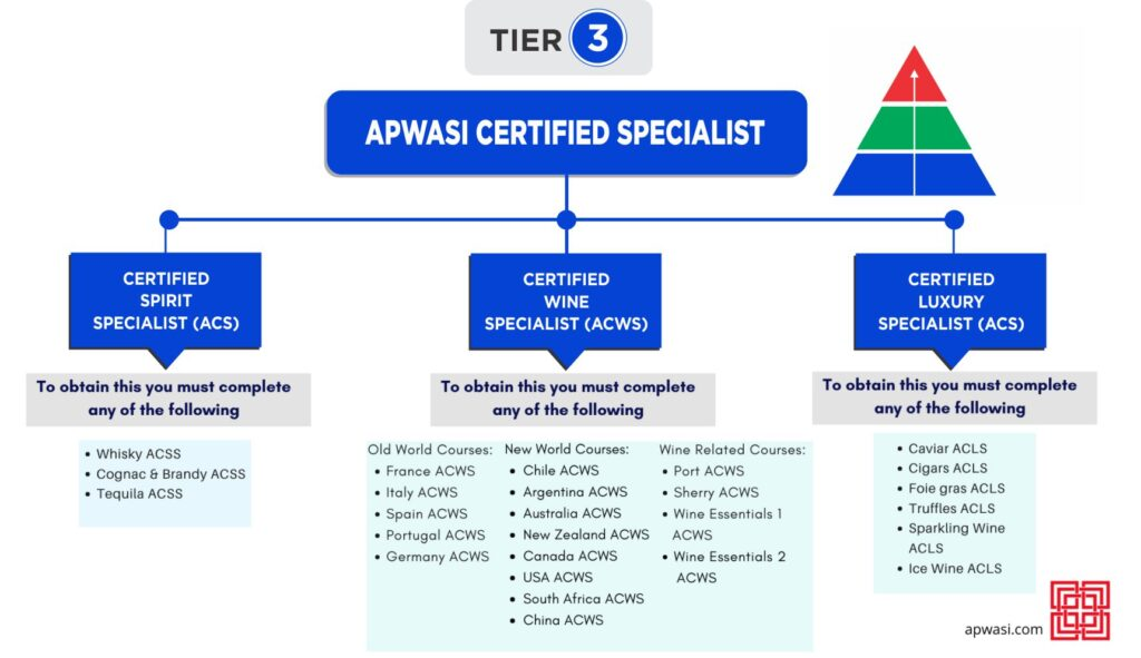 APWASI Certifications Tier 3