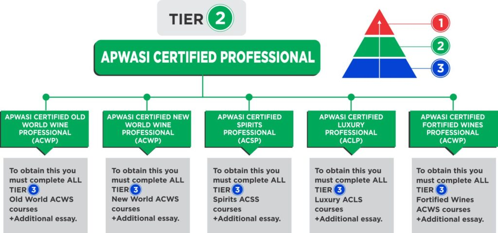 APWASI Certifications Tier 2