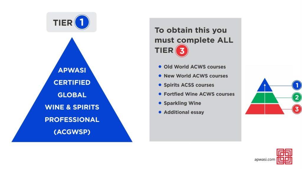 APWASI Certification Tier 1
