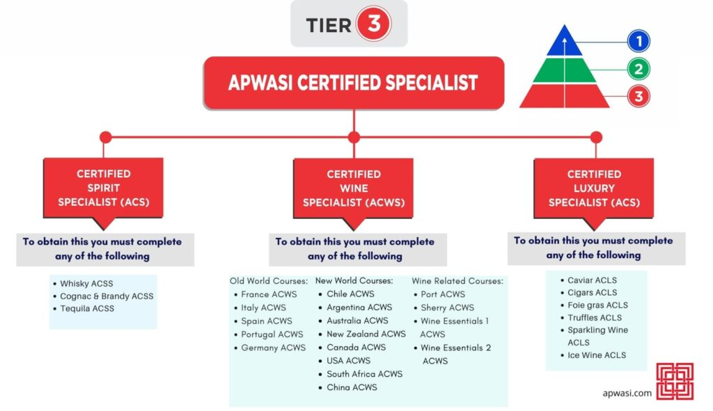 APWASI Certification Tier 3